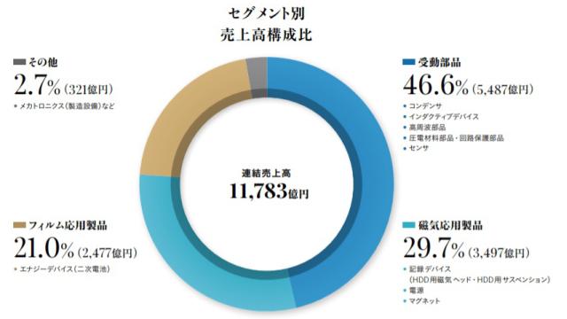 2017TDK セグメント別売上高構成比