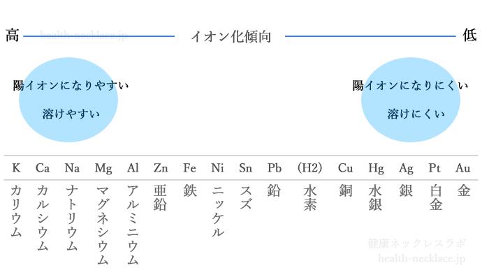 金属 イオン化傾向の図