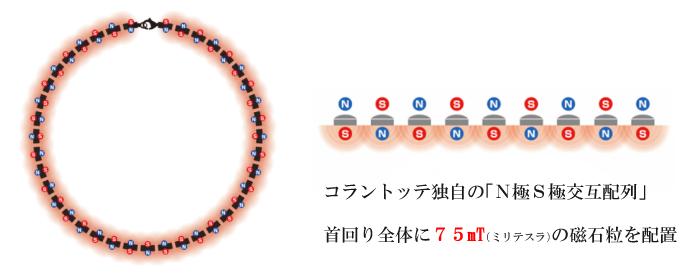コラントッテ LUCE首回り全体に75mTの磁石粒をN極S極交互配列で配置