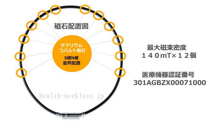 バンデル磁気ネックレスヘルスケアライン永久磁石配置図