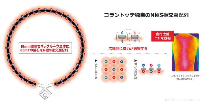 コラントッテ TAO ネックレスα ARAN TAOネックレスシリーズ最強の65mT永久磁石を採用